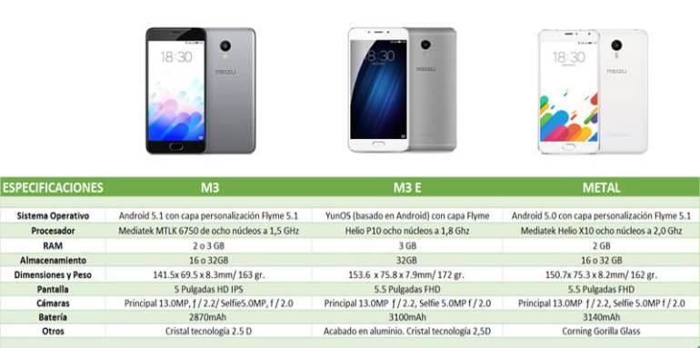 Los mejores smartphones Meizu para regalar el Día del Padre