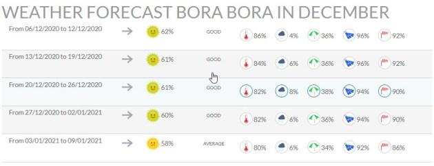 WEATHER-FORECAST-BORA-BORA-IN-DECEMBER