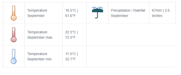 Weather at Grand Canyon in September