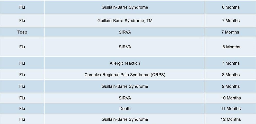 Page-11-6-2016-DOJ-Vaccine-Injuries-Deaths-Report