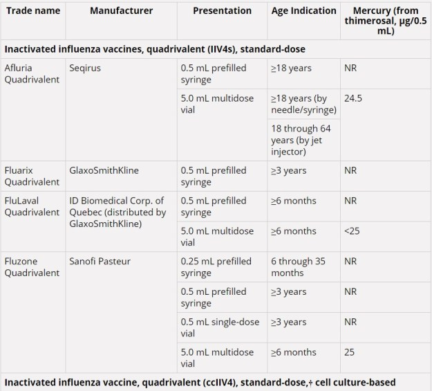 Influenza vaccines table 1