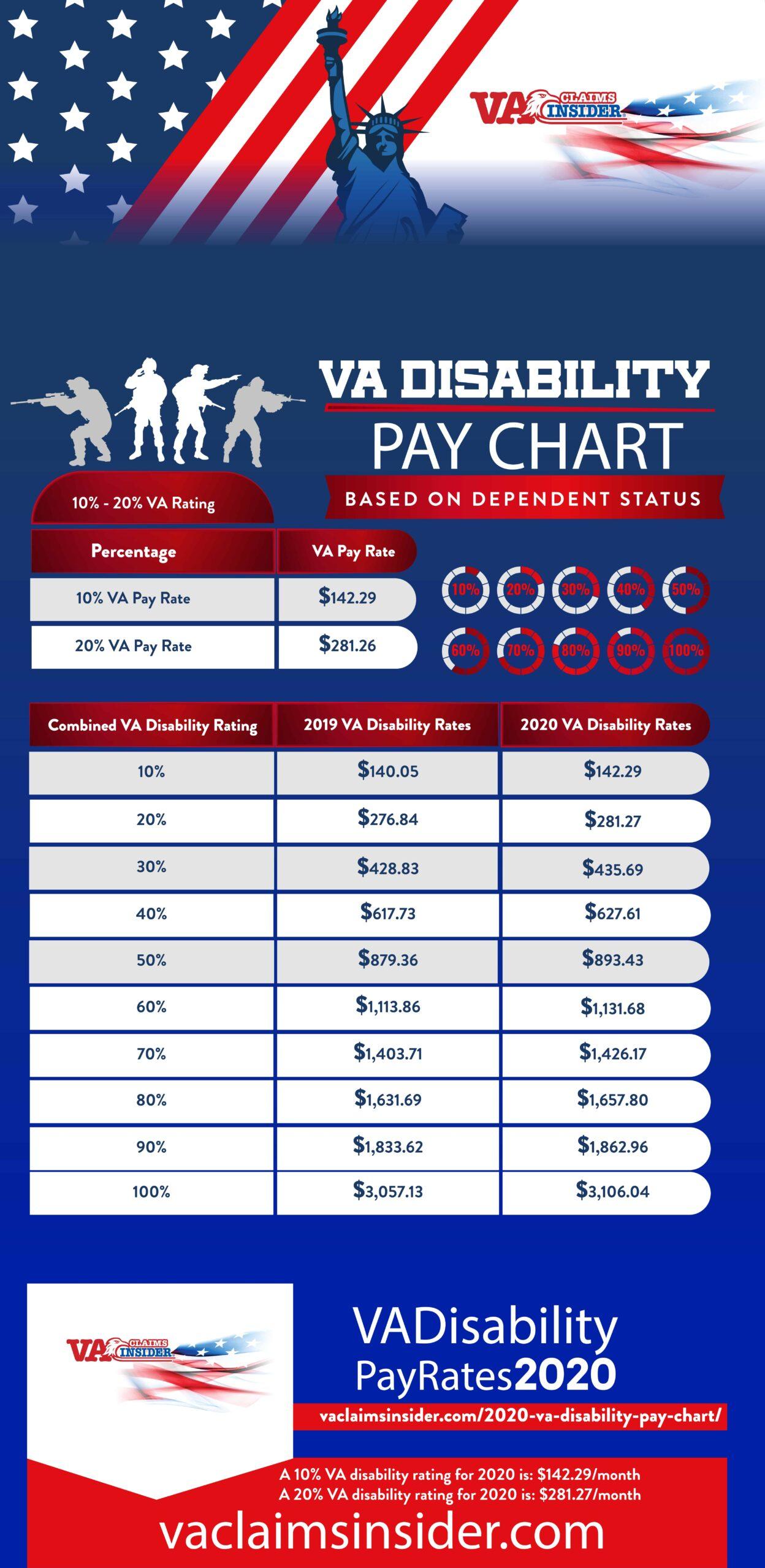 Va Disability Pay Chart