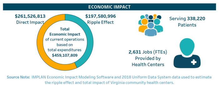 infographic displaying the economic impact of Health Centers and the 2,631 jobs they provide
