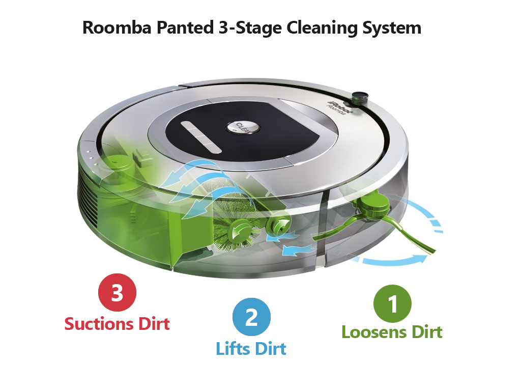 מגניב iRobot Roomba 700 Series Comparison - Vacuum Fanatics LY-62