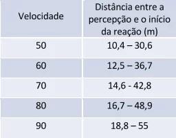 Distância percorrida até o motorista conseguir reagir e iniciar a frenagem. Fonte: Segurança Viária e Redução de Velocidades - CET/2015