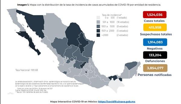 Se reportan 16 mil 105 casos nuevos de Covid-19 en las últimas 24 horas en México