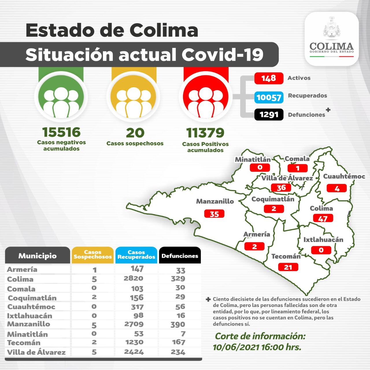Colima: Nueve casos y una defunción por Covid-19 en la última jornada