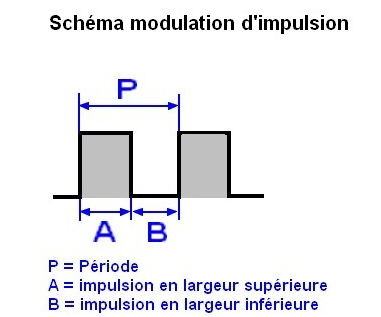 modulation impulsion n 75