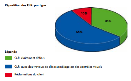repartition-OR.png