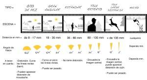 Infografía sobre las distancias focales en fotografía