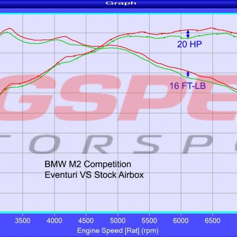 BMW M2 F87 – Sistema de admisión de carbono Eventuri