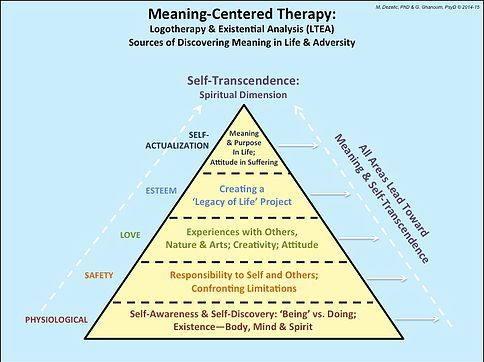 Meaning-centered therapy. Logotherapy. Viktor Frankl