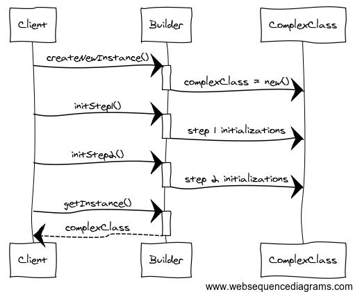 builder.sequence.diagram