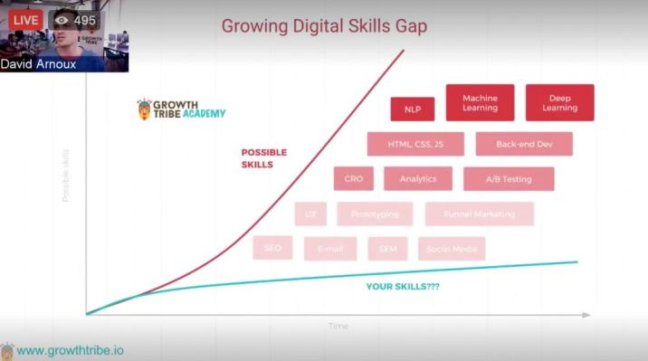 digital skills gap