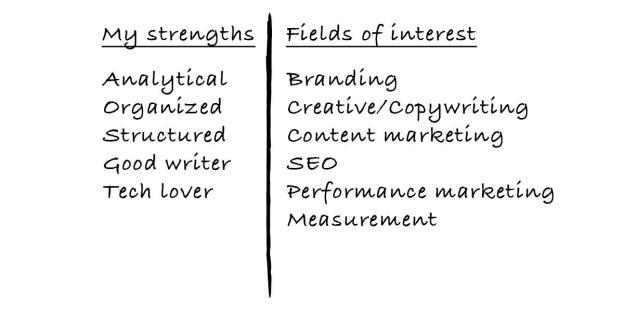marketing career planning