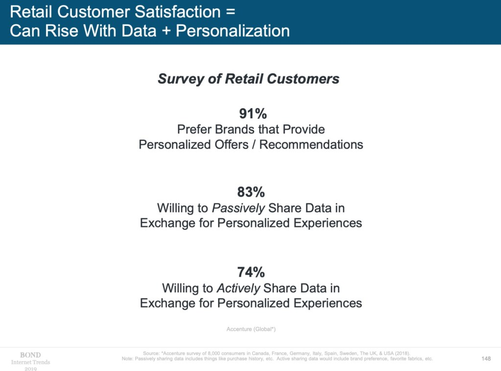 data sharing willingness 2019