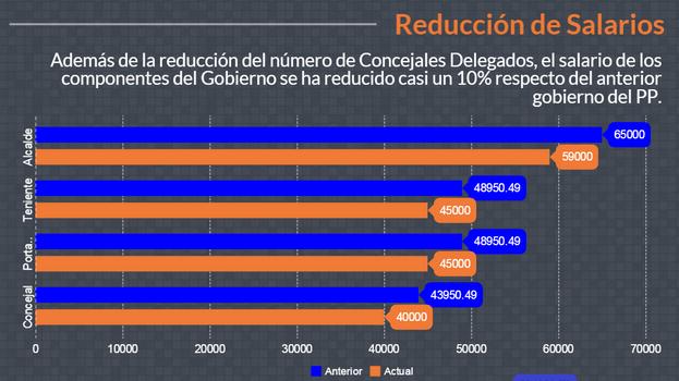 Reducción de Salarios