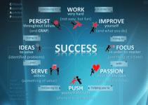 Perfil do empreendedor de sucesso