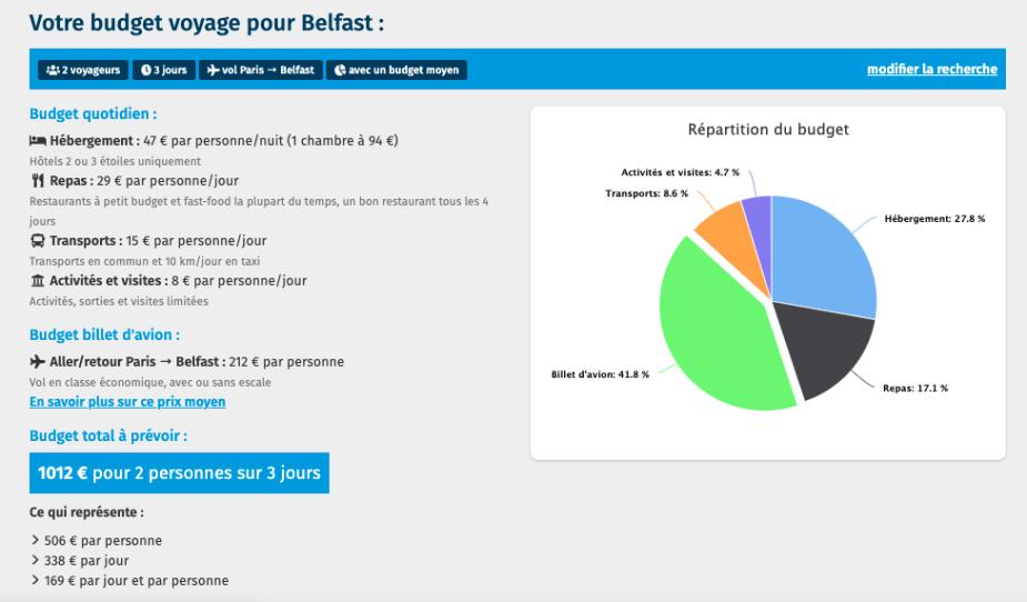 Budget Belfast
