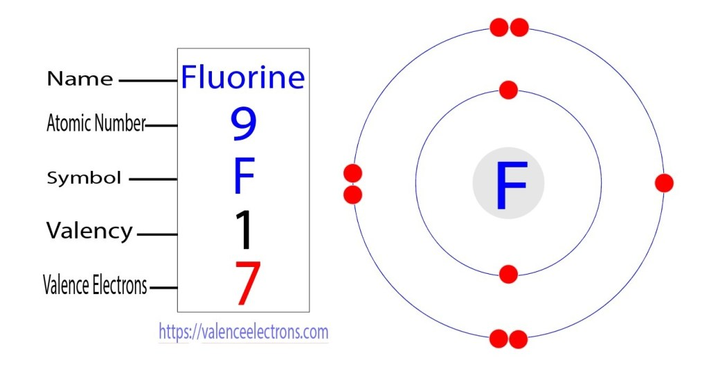 valence electrons of fluorine