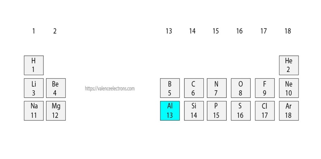 position of aluminum(Al) in the periodic table
