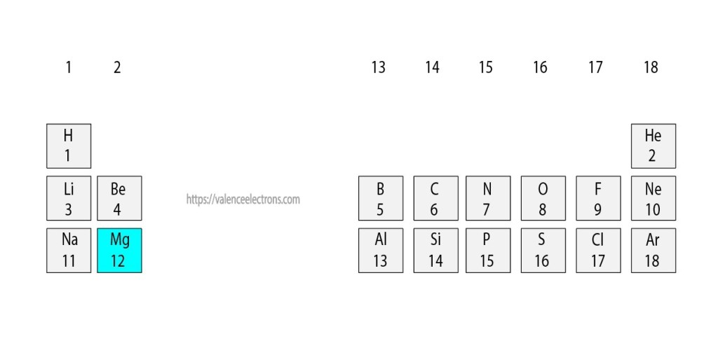 Position of magnesium(Mg) in the periodic table