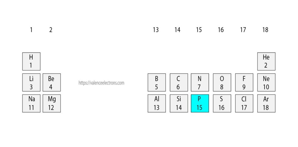 Position of phosphorus(P) in the periodic table