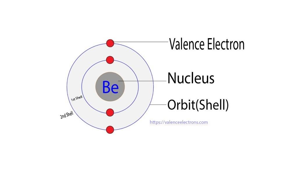 valence electrons of beryllium