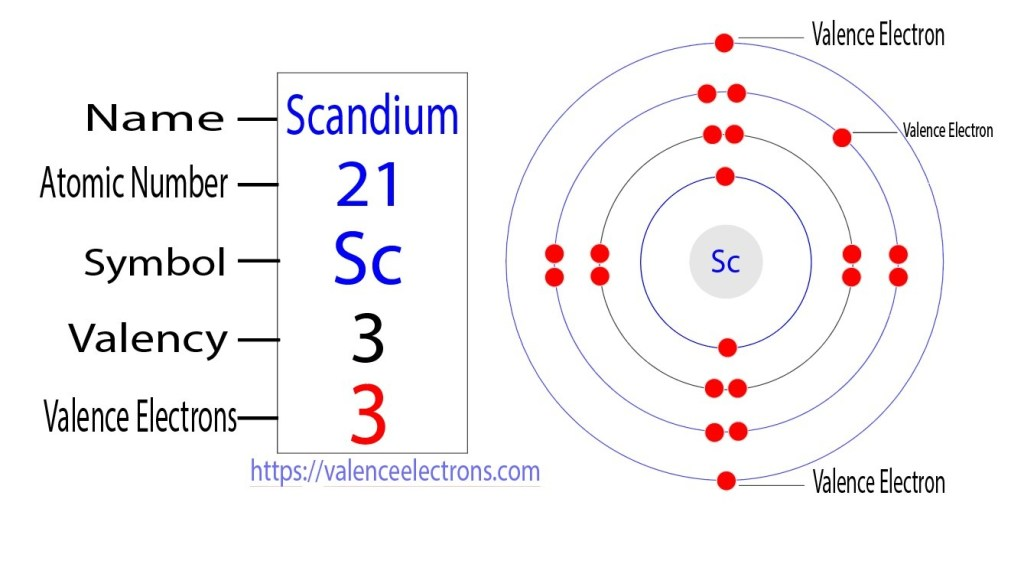 Valency and valence electrons of scandium(Sc)