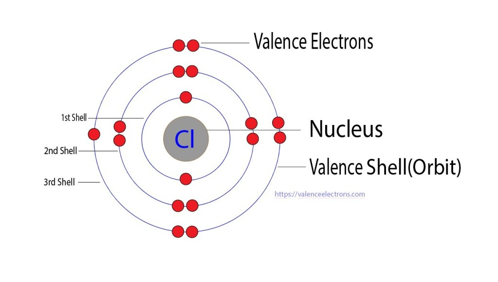 valence electrons of chlorine