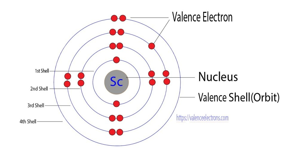 Valence electrons of scandium