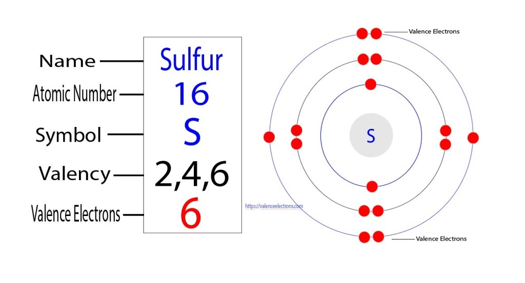 Valency and valence electrons of sulfur
