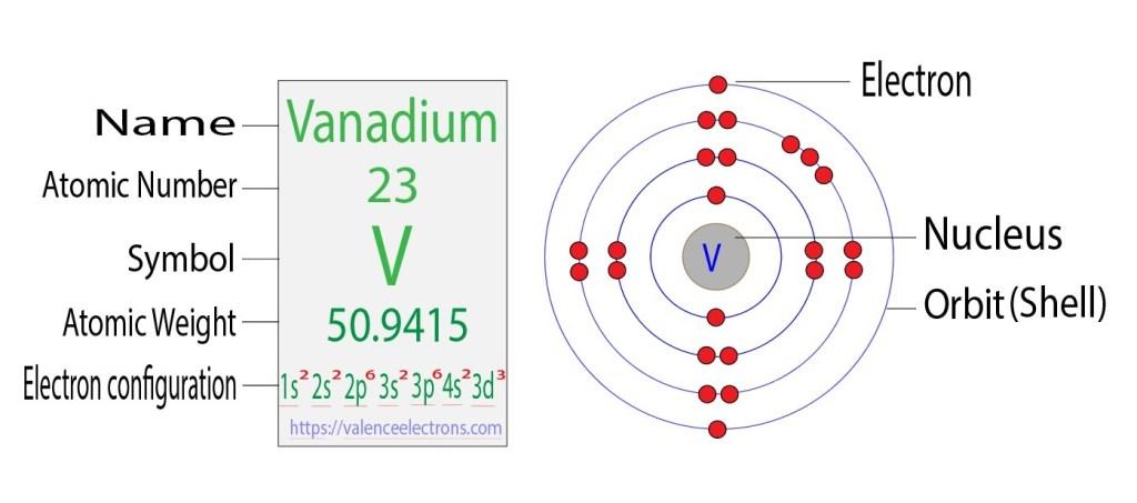 Vanadium electron configuration