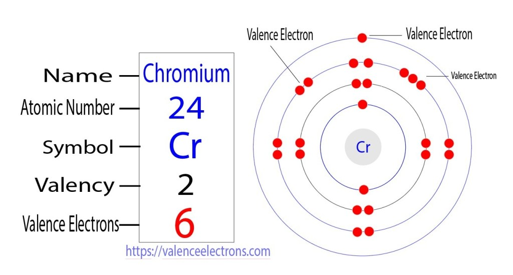 how many valence electrons does chromium have