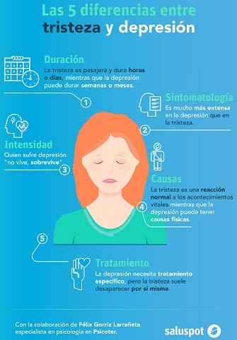 Tristeza y depresión (infografía). D. Félix Gorriz Larrañeta - copia