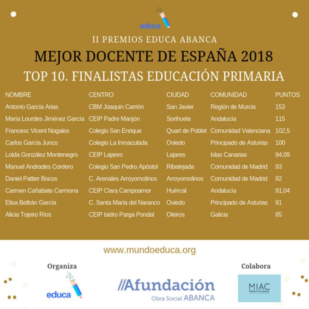 Listado de finalistas en Primaria