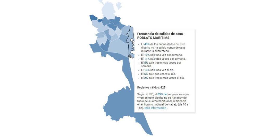 El informe 'COVIDVALÈNCIA' revela que la mitad de la ciudadanía no ha salido de casa durante el confinamiento