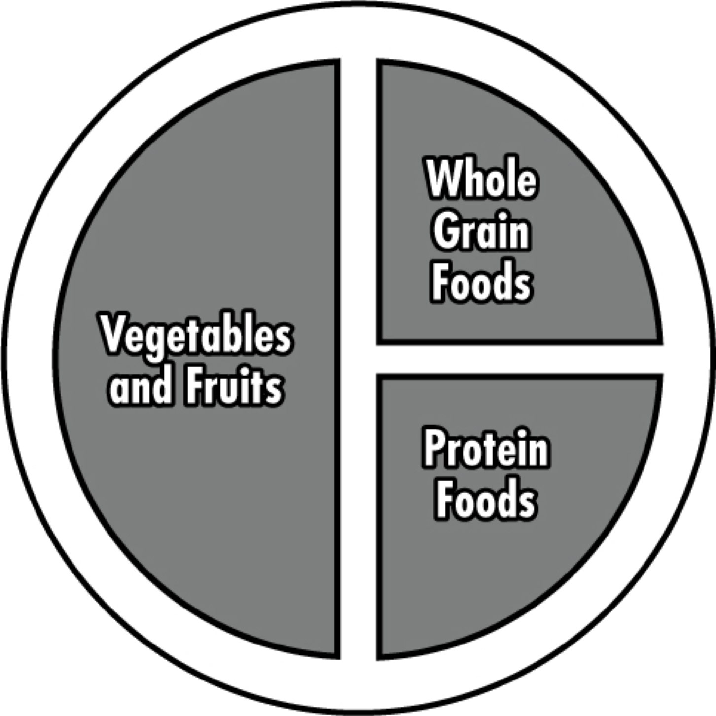 Canada S New Food Guide