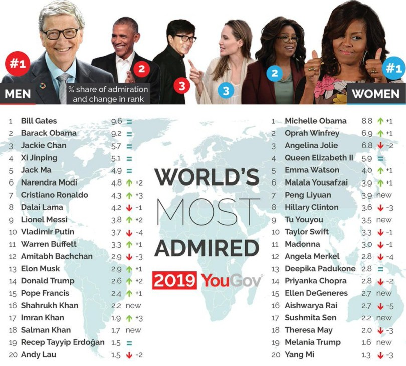 Global ranking: The most admired people in the world