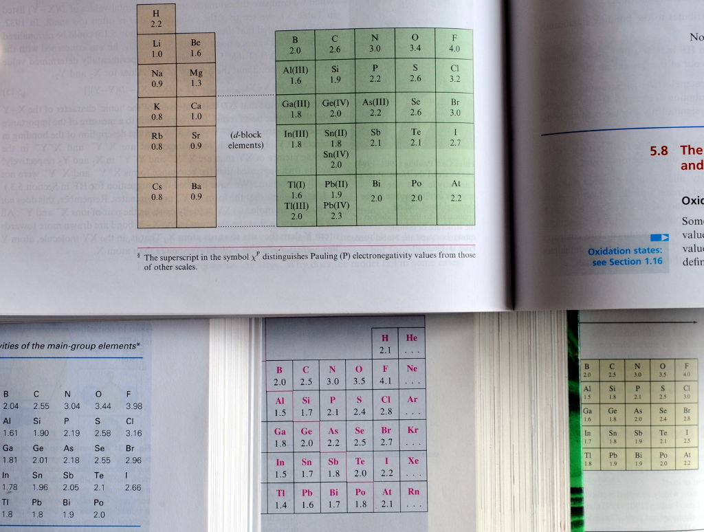 Neljän oppikirjan elektronegatiivisuustaulukot päällekkäin.