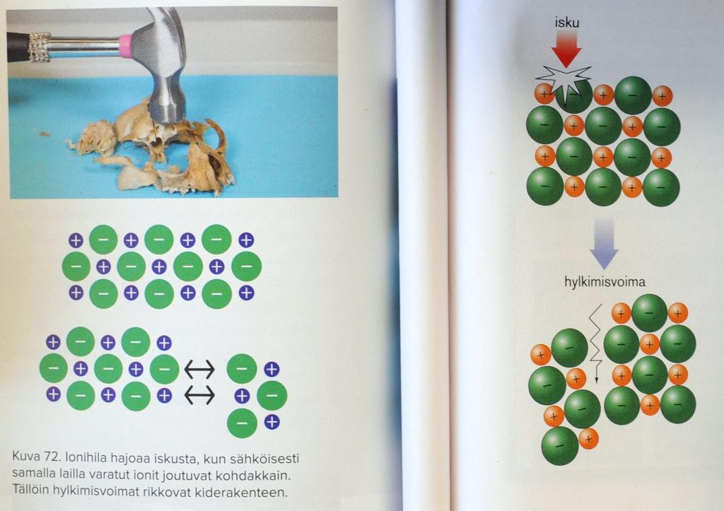 Vasemmalla yhden oppikirjan kuva pääkalloon osuvasta vasarasta ja hajoavasta ionihilasta. Oikealla toisen kirjan kuva hajoavasta ionihilasta.