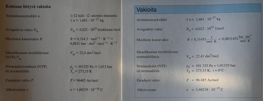 """Kemian vakiot vuosina 1989 ja 2001 painetuissa MAOL-taulukoissa. Edellisessä tekstit """"R = 8,314"""" ja """"Normaaliolosuhteet (NTP)"""", jälkimmäisessä """"R = 8,31451"""" ja """"Normaaliolot (NTP)""""."""