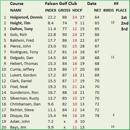 falcon-golf-club-10-1-2016