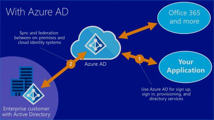 Azure-Active-Directory-official-Microsoft-video-screenshot-696x393