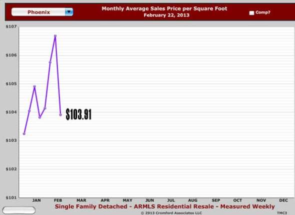 Image depicting price per square foot of Phoenix real estate equaling $115 in February 2013 as provided by Phoenix realtors
