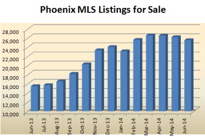 Phoenix real estate market listings in the Phoenix MLS offered by Phoenix realtors