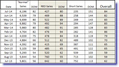 DOM comparison for Phoenix foreclosures