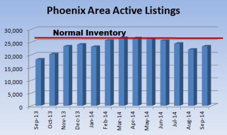 August 2014 Phoenix MLS Listings