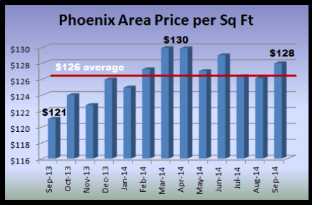 graph depicting price per square foot in the Phoenix real estate market