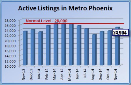 graph showing active listings  from November 2013-2014